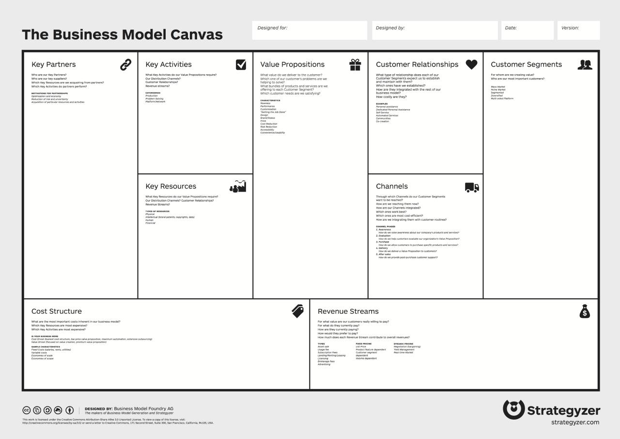 arkethype trasformazione digitale business model canvas