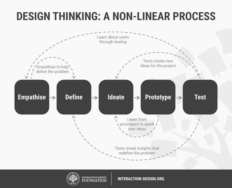 design thinking non linear process arkethype