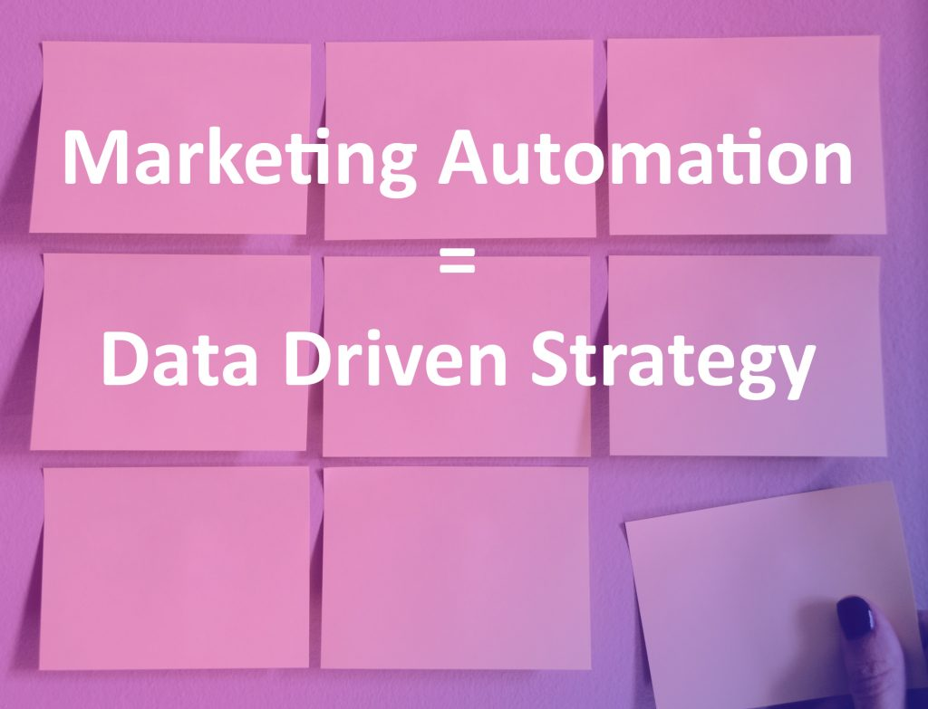 Arkethype - Post it Marketing Automation